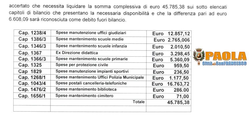 Paola – Almeno un Debito Fuori Bilancio è certificato [Documento Scaricabile]