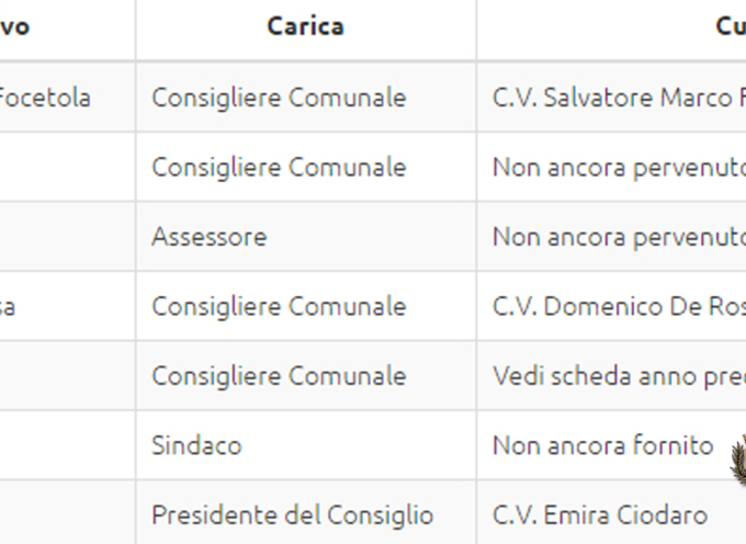 Paola: 3 Consiglieri e 2 Assessori, Amministrazione (poco) Trasparente