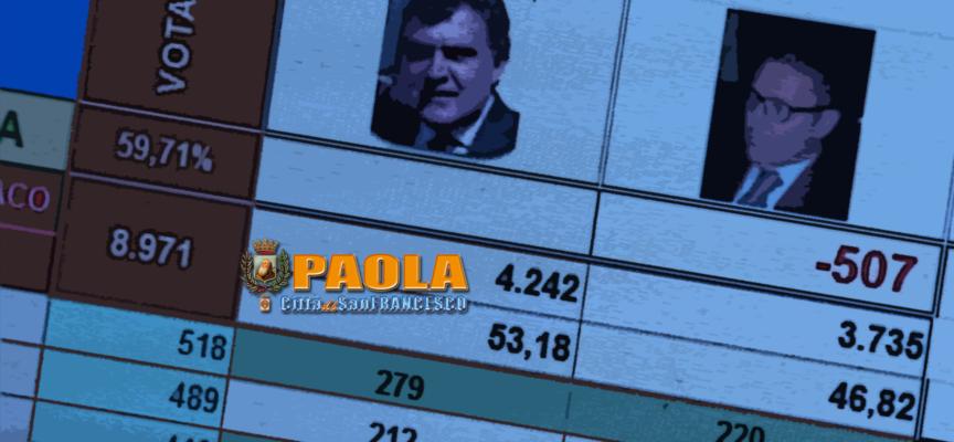 Paola – La notte corta con Sindaco. Eletto Roberto Perrotta – VIDEO